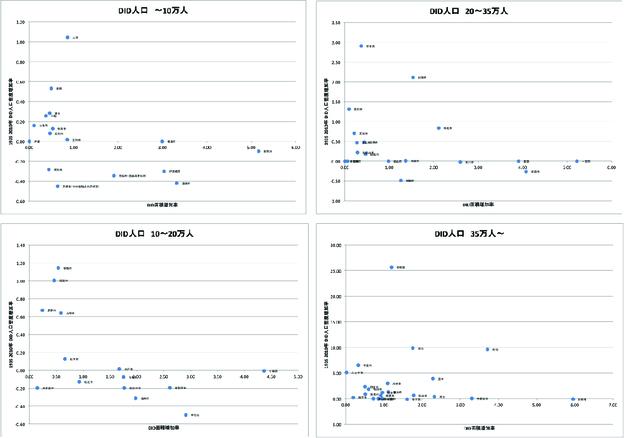 密度及び面積増加率プロット図.jpg