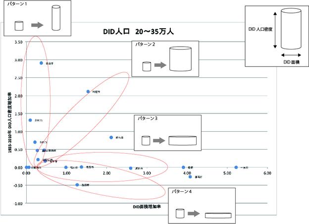 密度及び面積増加率プロット.jpg