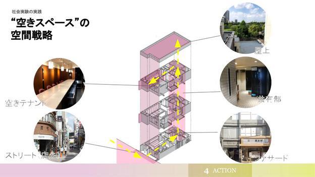 上野と湯島をつなぐ文化的歓楽街の再生論 (3).jpg